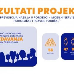"Rezultati projekta ""Prevencija nasilja u porodici – mobilni timovi besplatne psihološke i pravne podrške"""